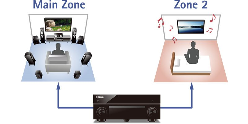 a1080_playback-in-multiple-zones-advance