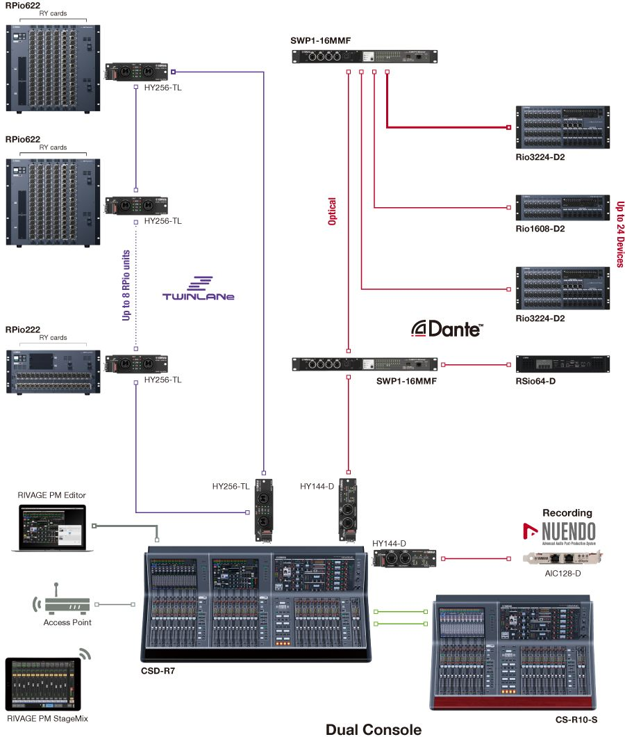 Large Network with the combination of  TWINLANe and Dante